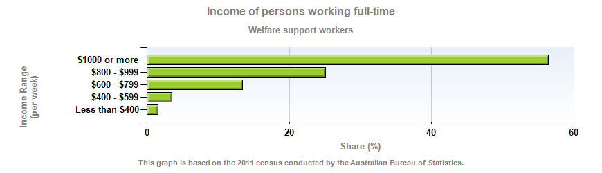 Income of persons working full-time