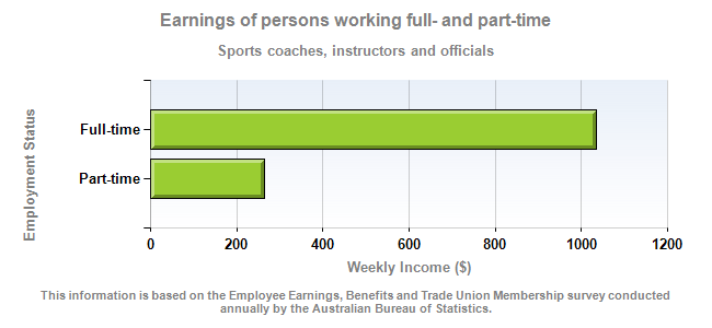 Earnings of persons working full- and part-time